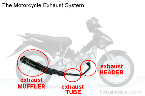 Motorcycle Exhaust System