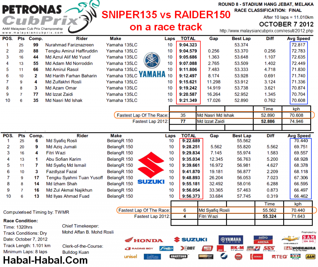 Sniper 135 vs Raider 150 Results